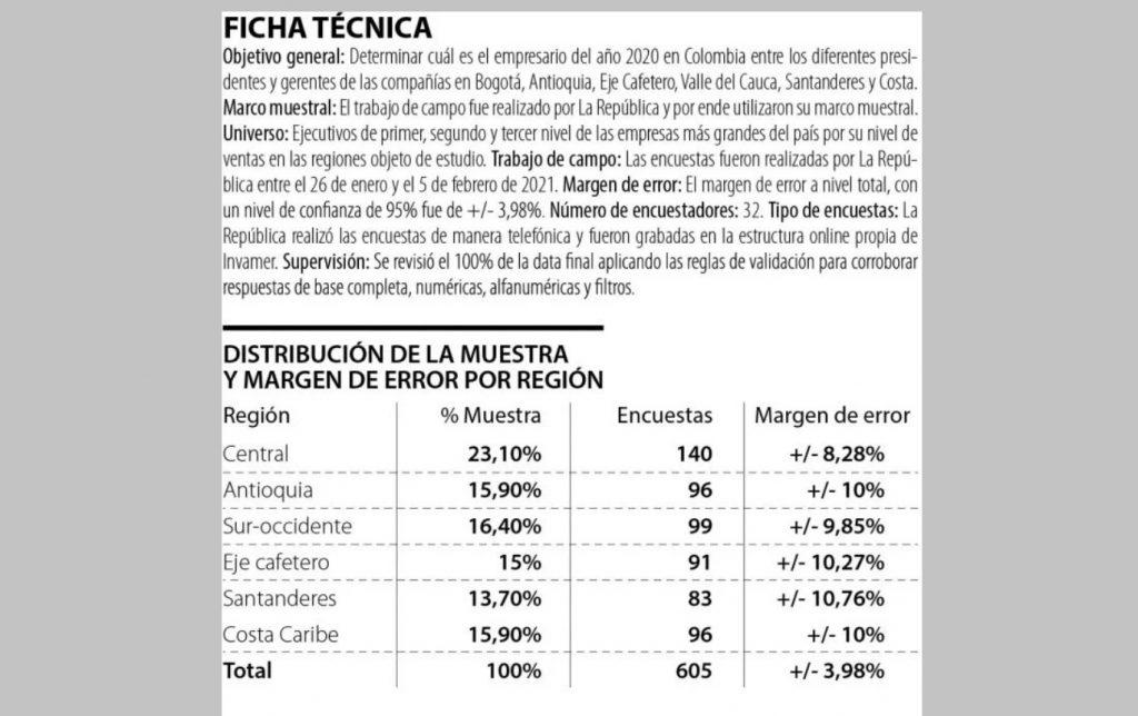 Ficha técnica de la encuesta a empresarios de La República / La República
