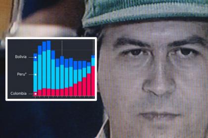 Colombia produce más cocaína ahora que cuando vivía Pablo Escobar