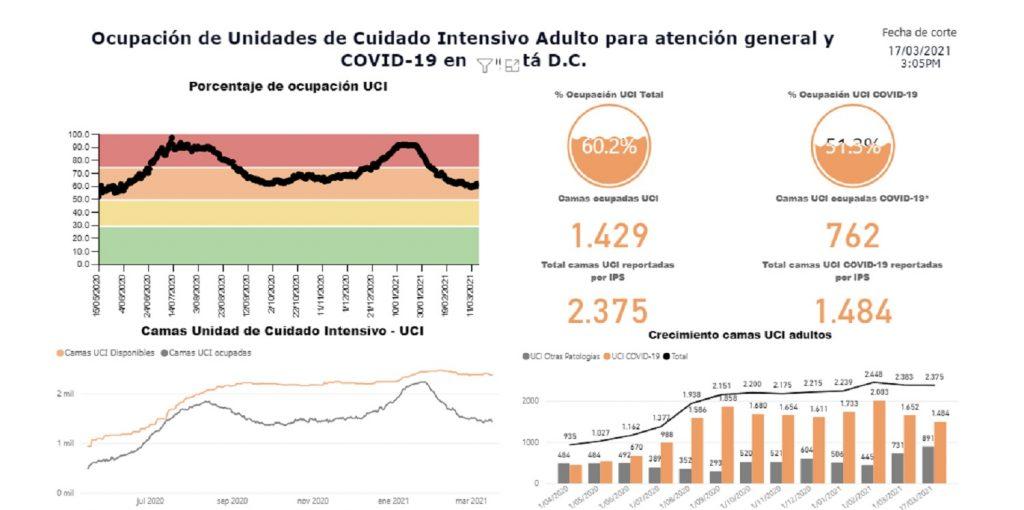 Ocupación UCI en Bogotá / Saludata.