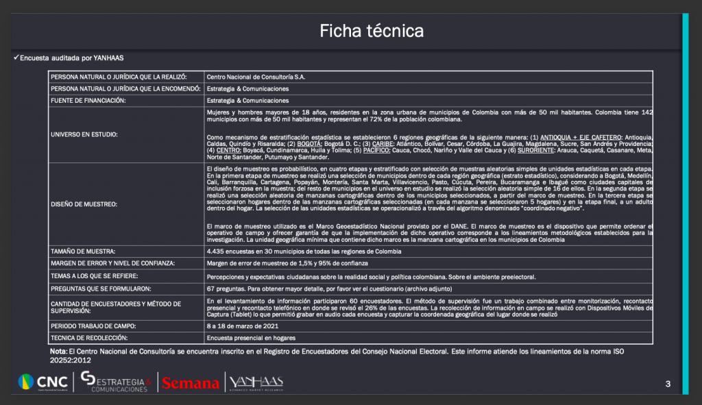 Ficha técnica encuesta CNC / Semana