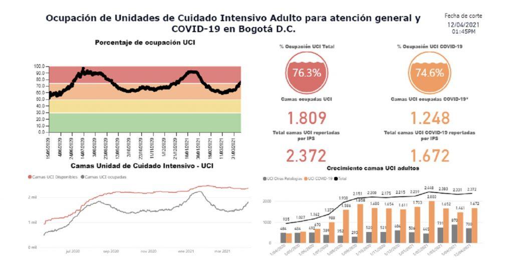 Ocupación de UCI en Bogotá / Saludata