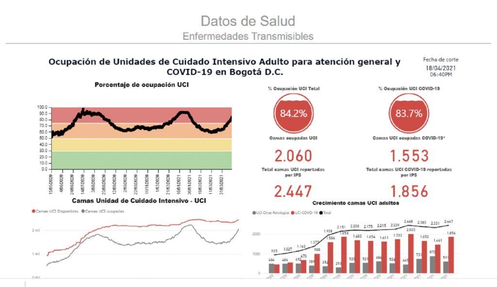Ocupación UCI en Bogotá