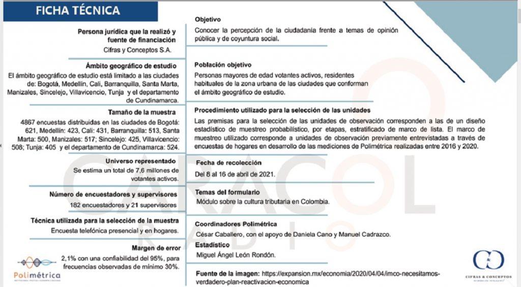 Caracol Radio / Cifras & Conceptos