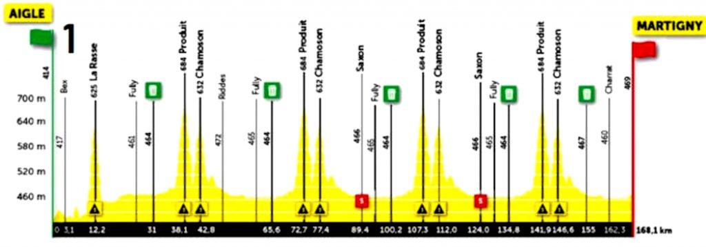 Cycling News / La primera etapa no termina en montaña.