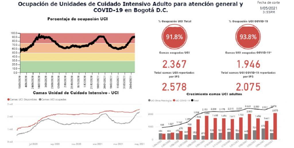 Secretaría de Salud de Bogotá - Página Web