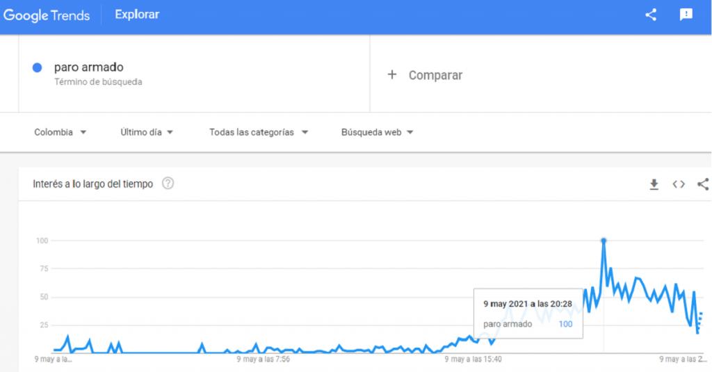 Google Trends: captura de pantalla.