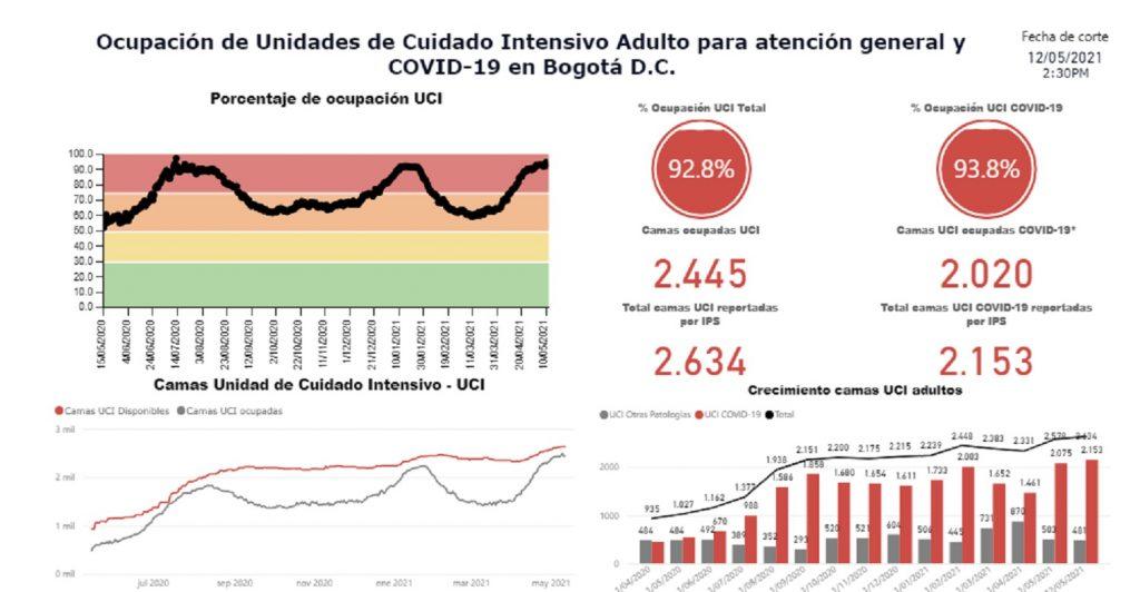 Nivel de ocupación UCI en Bogotá