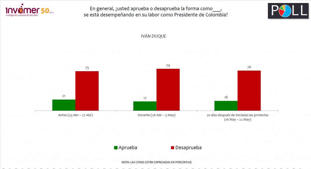 Aprobación de Iván Duque, según Invamer Poll