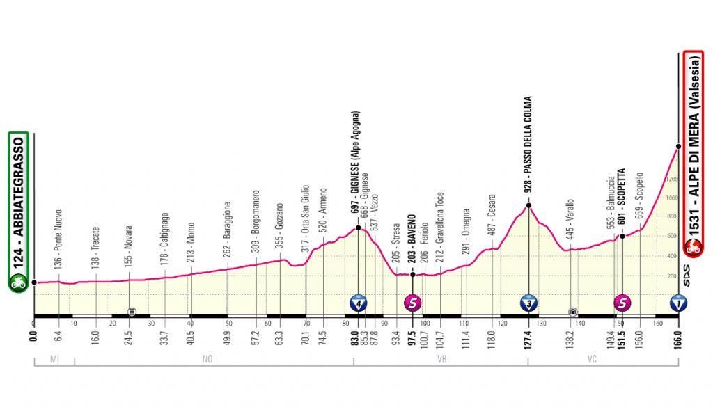 Giro de Italia, sitio oficial.